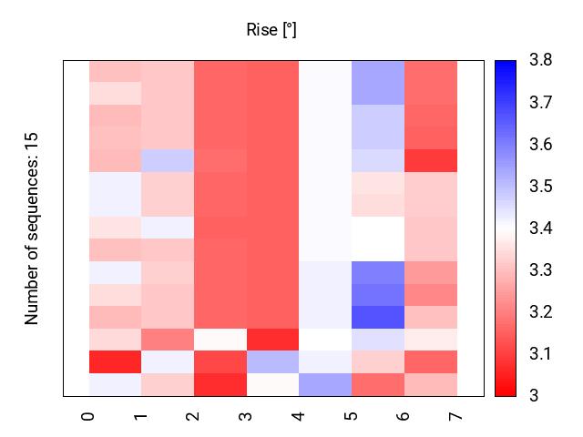 heatmap_rise
