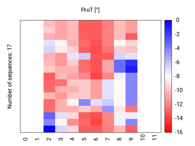 heatmap_methyl_prot
