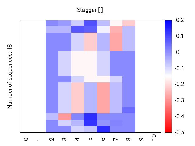 heatmap_stagger