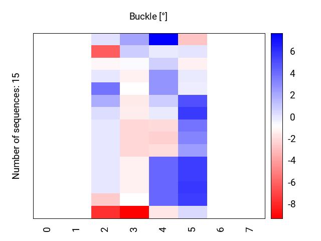 heatmap_buckle