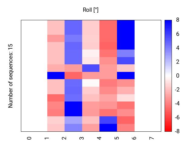 heatmap_methyl_roll