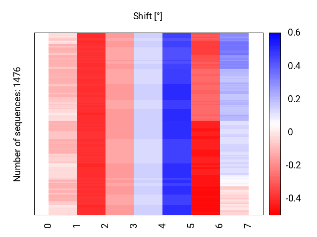 heatmap_shift