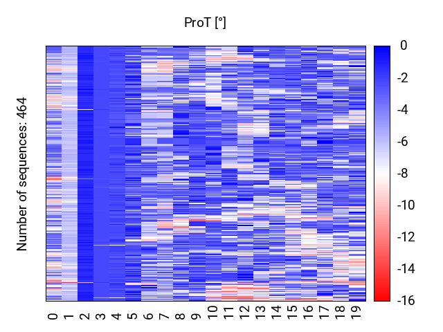 heatmap_prot