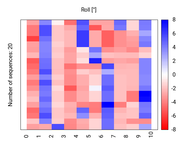 heatmap_methyl_roll