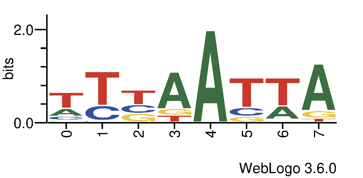 http://tfbsshape.usc.edu//temp/preprocess_data/jaspar/MA0183.1/binding_sites.png