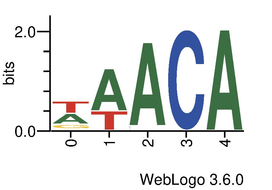 tf_dna_logos_methyl