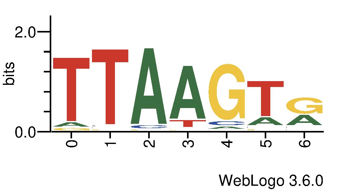 http://tfbsshape.usc.edu//temp/preprocess_data/jaspar/MA0211.1/binding_sites.png