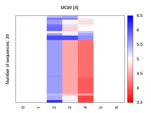 heatmap_methyl_mgw