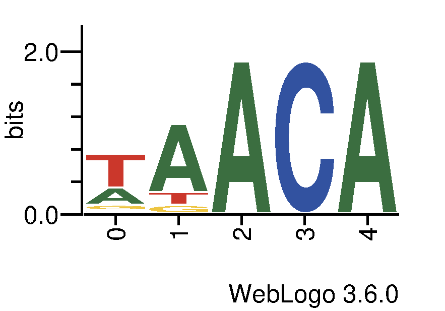http://tfbsshape.usc.edu//temp/preprocess_data/jaspar/MA0217.1/binding_sites.png
