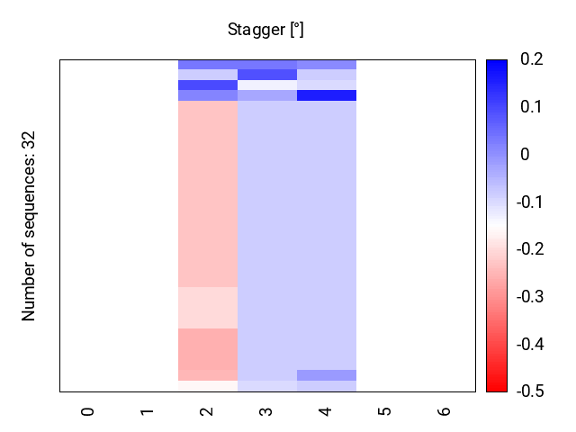 heatmap_stagger