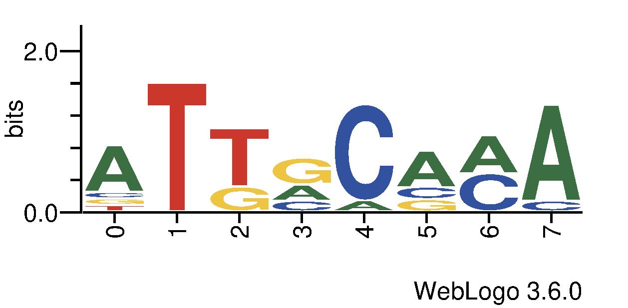 http://tfbsshape.usc.edu//temp/preprocess_data/jaspar/MA0244.1/binding_sites.png