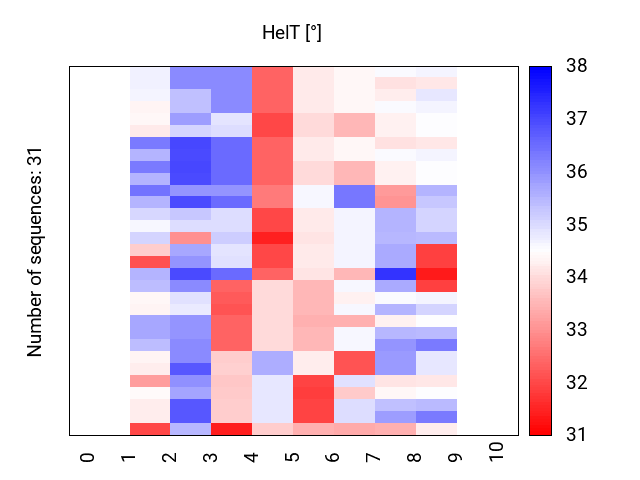 heatmap_methyl_helt