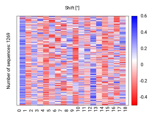 heatmap_shift